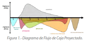 Figura 1.- Diagrama de Flujo de Caja Proyectado.