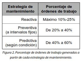 Figura 2. Porcentaje de órdenes de trabajo generadas a partir de cada estrategia de mantenimiento.
