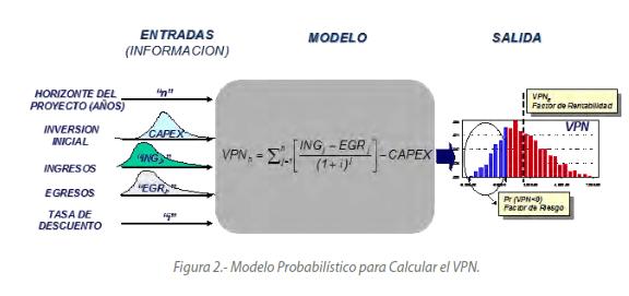 Figura 2.- Modelo Probabilístico para Calcular el VPN.