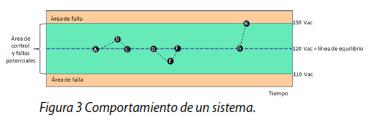 Figura 3 Comportamiento de un sistema