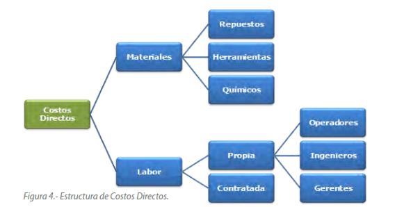Figura 4.- Estructura de Costos Directos.