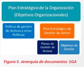 Figura 5 - Jerarquía de documentos SGA