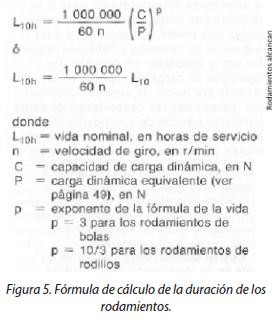 Figura 5. Fórmula de cálculo de la duración de los rodamientos.