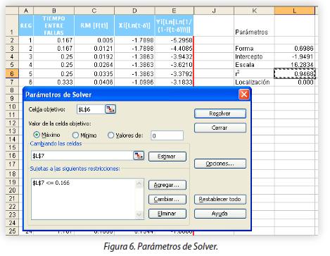 Figura 6. Parámetros de Solver.