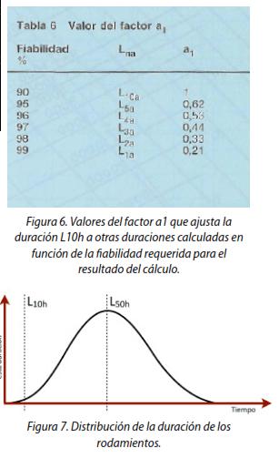 Figura 6. Valores del factor a1 que ajusta la duración L10h a otras duraciones calculadas en función de la finalidad requerida para el resultado del cálculo. ; Figura 7. Distribución de la duración de los rodamientos.