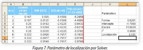 Figura 7. Parámetro de localización por Solver.