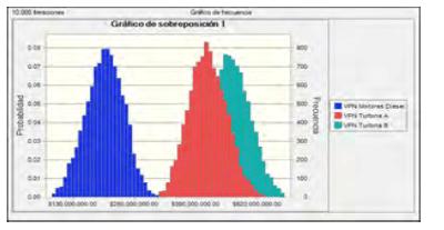 Figura 7.- Resultados VPN Opciones Conductores de Planta Eléctrica.