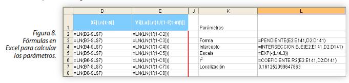 Figura 8. Fórmulas en Excel para calcular los parámetros.