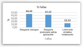 Figura 2.  Porcentaje de las fallas que se dieron a raíz de cada uno de los eventos de falla