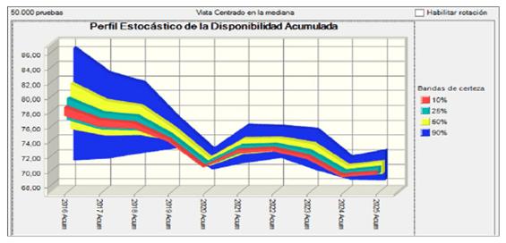 Figura 5. Perfil Estocástico de la Disponibilidad Acumulada de la Instalación (2016-2025).