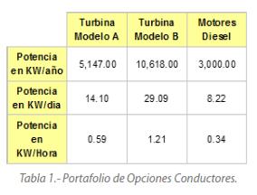 Tabla 1.- Portafolio de Opciones Conductores.