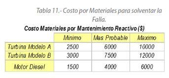 Tabla 11.- Costo por Materiales para solventar la Falla.