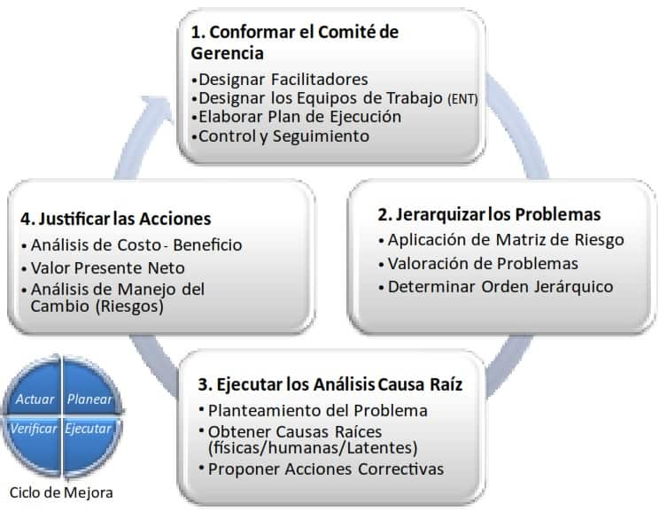 Figura 1. Sistema de Gestión de Problemas y Fallas