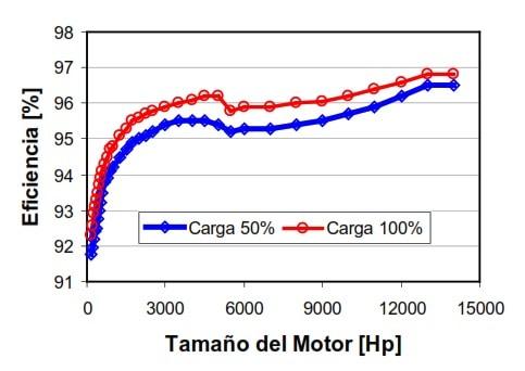 Fig 19. Eficiencia de Motores de Inducción a 50% y 100% de Carga