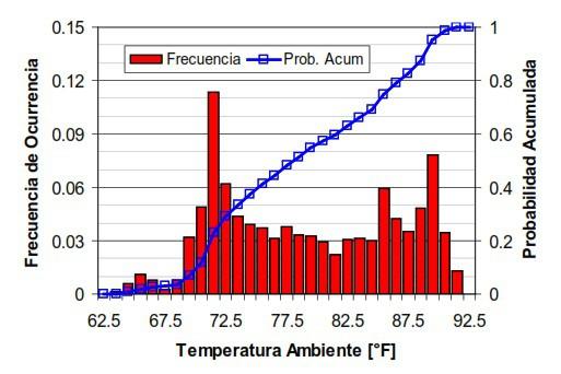 Fig 22. Histograma de Frecuencia de Temperatura Ambiente