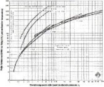 Fig 24. Potencia Aproximada para Comprimir Gases [Ref. GPSA, 1998]