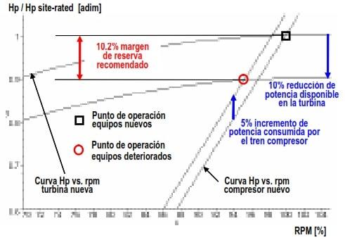 Fig 25. Punto de Operación Tren Nuevo e Ineficiente