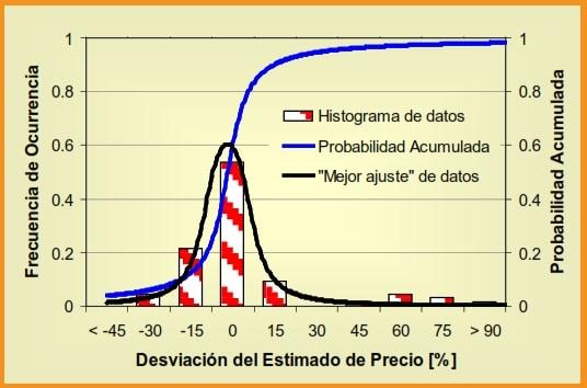 Fig 29. Histograma de Desviación de Precios Curva-Datos de la Fig 28