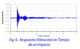 Figura 6.- Respuesta (Vibración) en tiempo de un Impacto