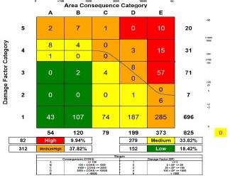 Figura 10. Distribución de la Cantidad de Equipos de acuerdo a su nivel de riesgo.