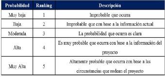 Figura 10. Evaluación de la Probabilidad