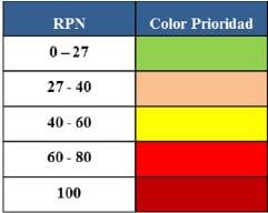 Figura 11. Ranking RPN