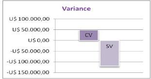 Figura 15. Sistema de Medición Curvas del EVM