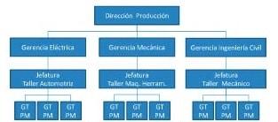 Figura 4. Organigrama hipotético de las Jefaturas principales de la Gerencia de producción