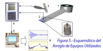 Figura 5.- Esquemático del Arreglo de Equipos Utilizados