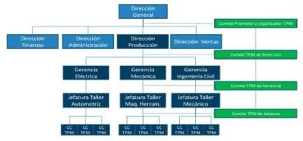 Figura 6. estructurando el TPM en una organización hipotética industrial