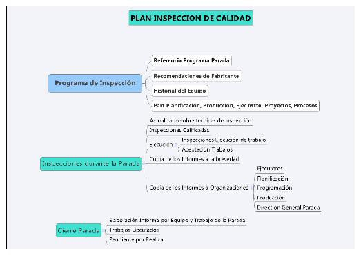 Figura 7. Plan de Inspección Calidad Parada Planta