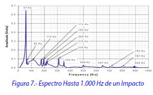 Figura 7.- Espectro Hasta 1.000 Hz de un Impacto