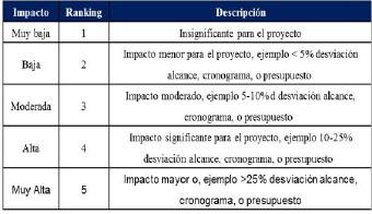 Figura 9. Evaluación del Impacto