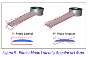 Figura 9.- Primer Modo Lateral y Angular del Aspa