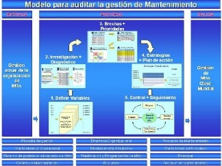 Figura N° 3: Modelo para la Auditoría de la Gestió