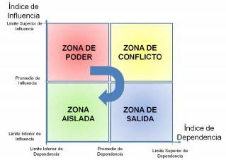 Figura N° 5: Zona de Influencia/Dependencia.  Fuente: Propia