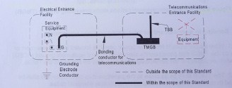 Fuente: Commercial Building Grounding and Bonding Requirements, J-STD-607-A