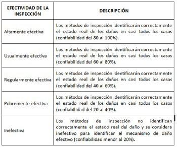 Tabla 2.- Cuantificación de la técnica de inspección.