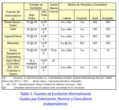 Tabla 3.- Fuentes de Excitación Normalmente Usados por Fabricantes, Normas y Consultores Independientes
