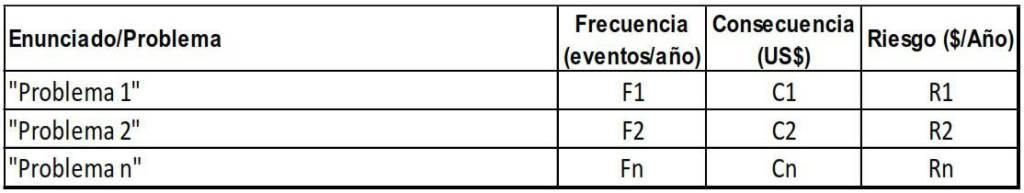 Tabla 3. Matriz de valoración del Riesgo (R)