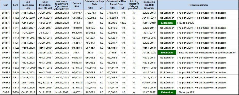 Tabla 5.- Tabla con la reducción del nivel de riesgo de la Planta y el Plan de Inspección.