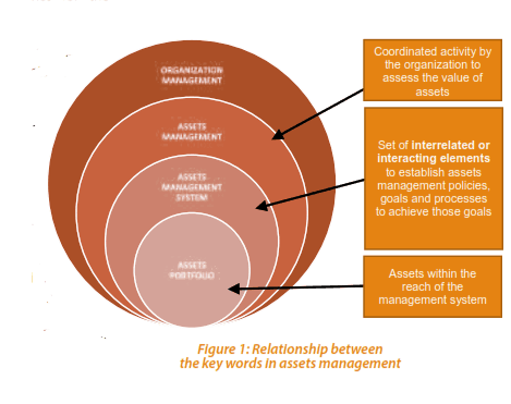 Figure 1: Relationship between the key words in assets management