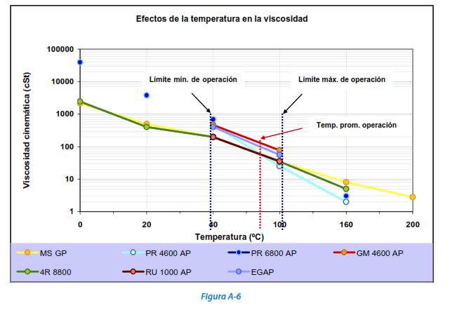 Figura A-6