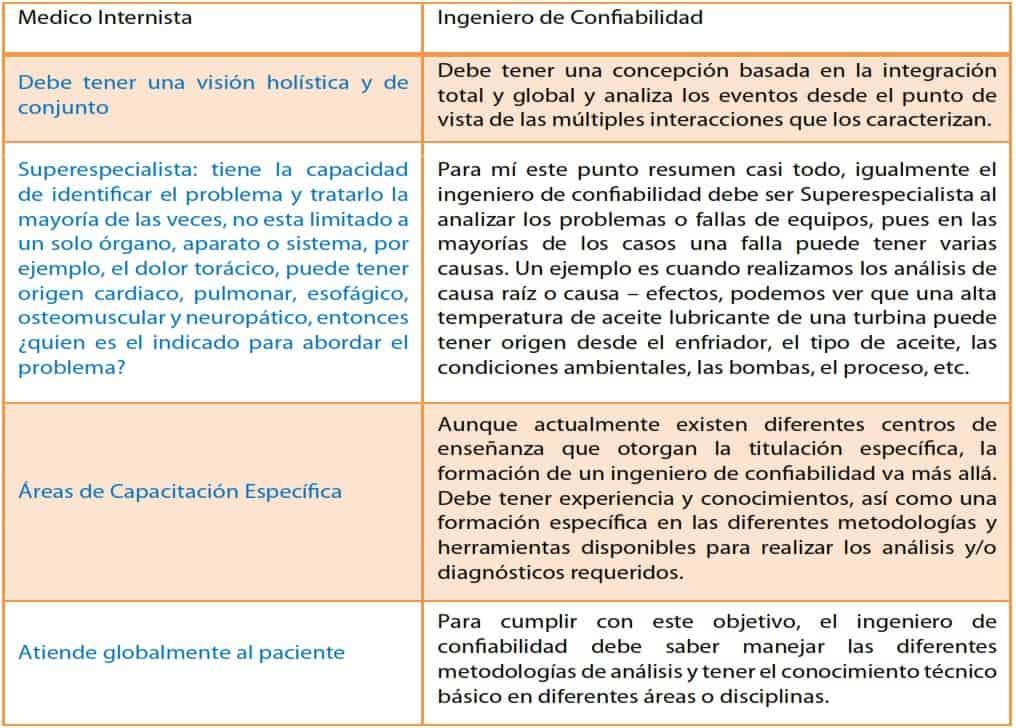 Médico Intensivista - Ingeniero de Confiabilidad