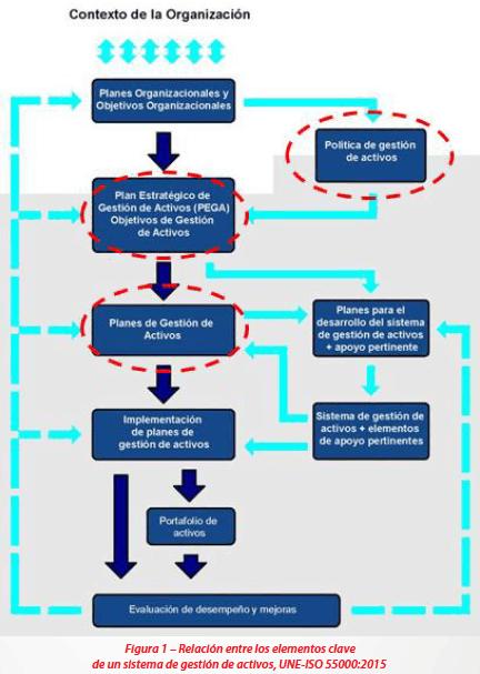 Figura 1 - Relación entre los elementos clave de un sistema de gestión de activos, UNE-ISO 55000:2015