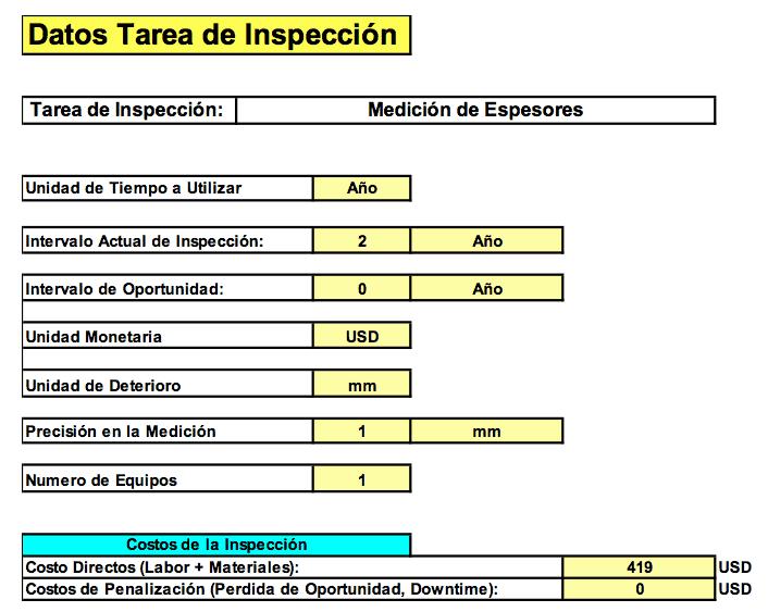 Tabla N°1 - 1. Estas tablas muestran el perfil del deterioro, punto actual de la falla operacional, costos de la falla, y costos (Directos + Indirectos) de la inspección. Fuente: Propia