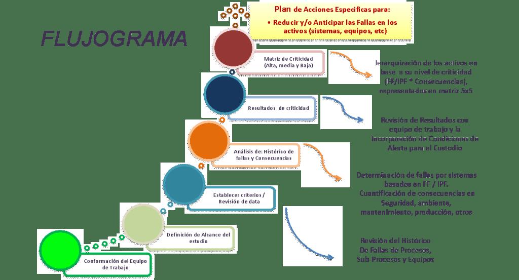 Figura 6. Flujograma de Criticidad. Fuente: Elaborada por el autor (2019)