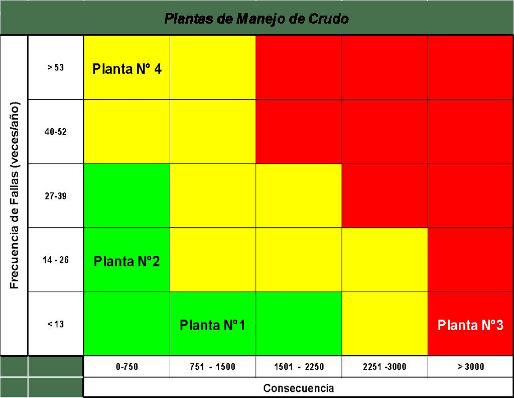 Figura 12. Resultados de Criticidad. Fuente: Elaborada por el autor (2019)
