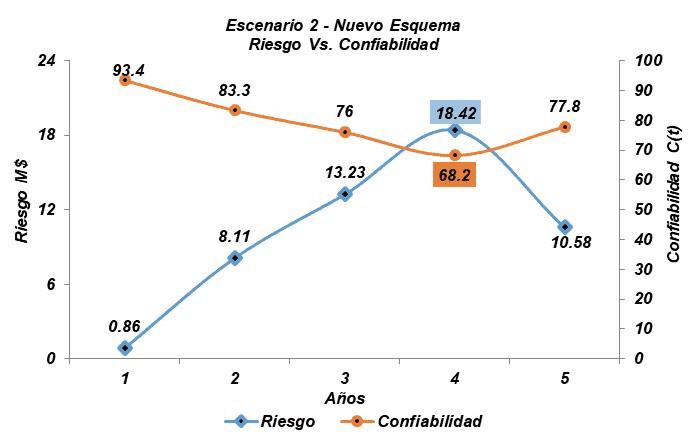 Gráfica 3.7. Confiabilidad Vs. Riesgo - Escenario 2. Fuente: Simulación con Raptor 7.0 – Adaptada por el autor.