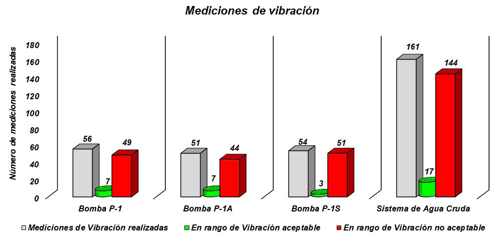 Gráfica 3.1. Número de mediciones de vibración en rangos aceptables y no aceptables. Fuente: Datos actualizados del proceso de Captura para el Análisis RAM.